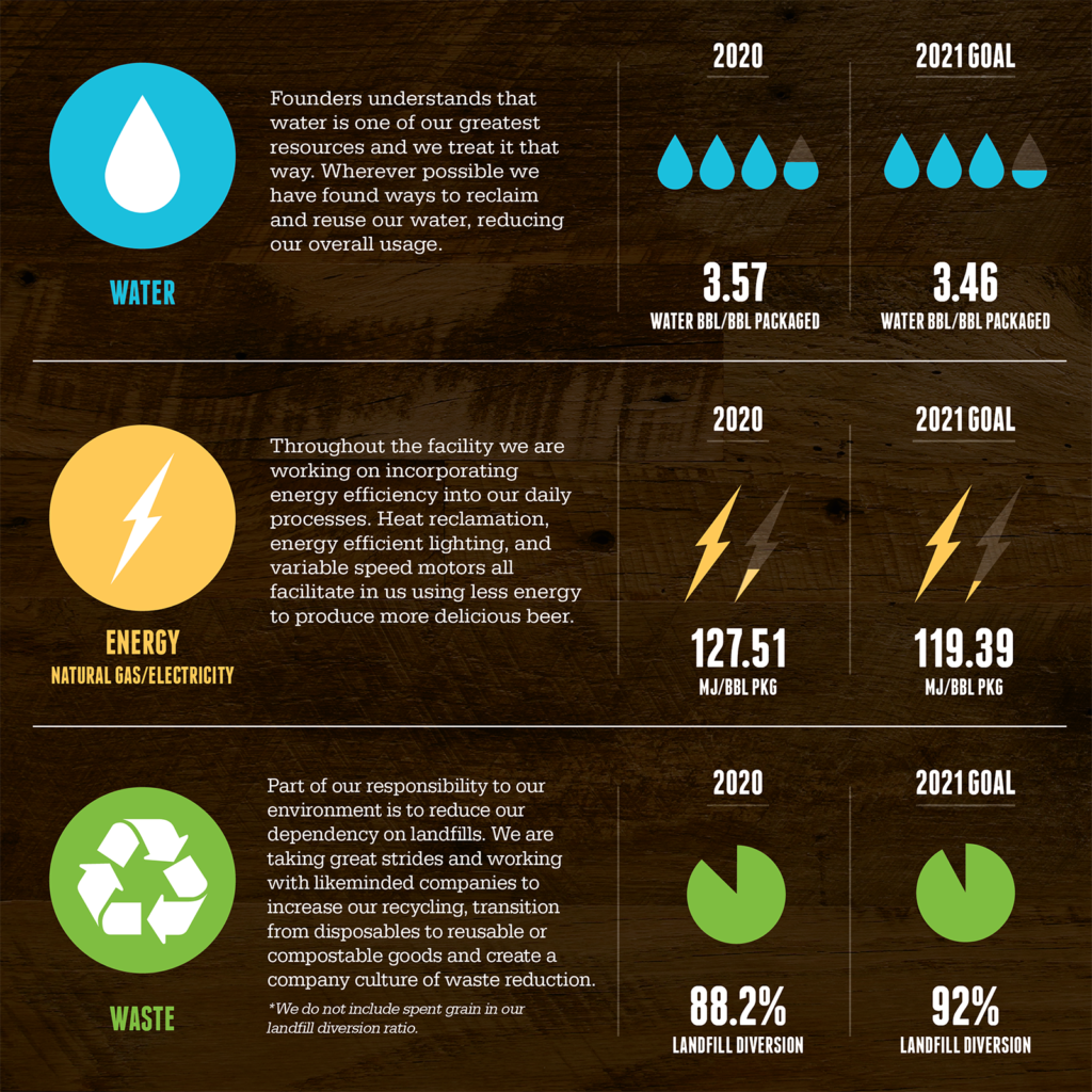 Sustainability Graphic With Energy, Recycling and Water data